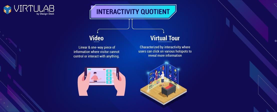 Interactivity Quotient