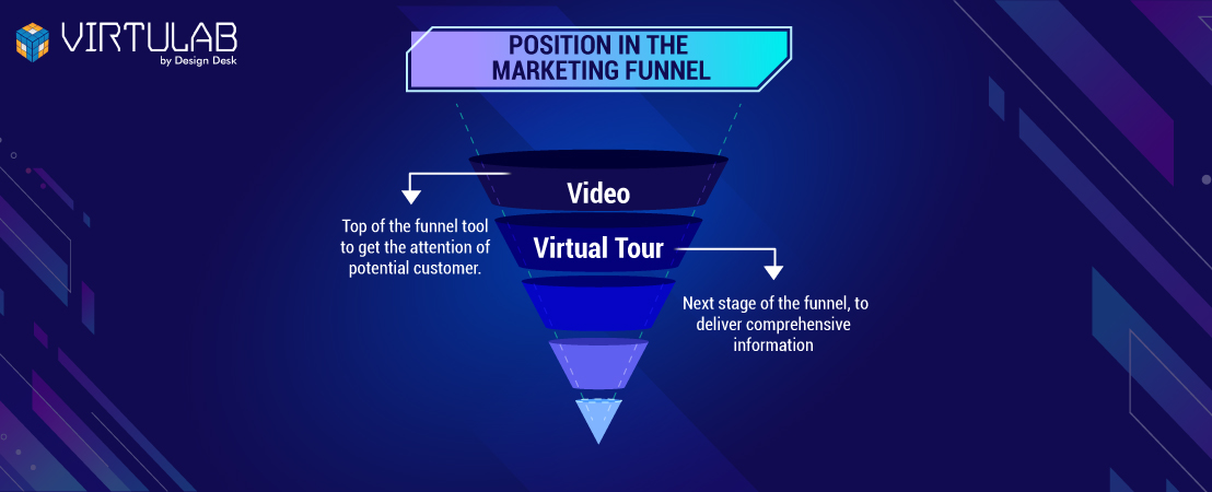 Position in the Marketing Funnel
